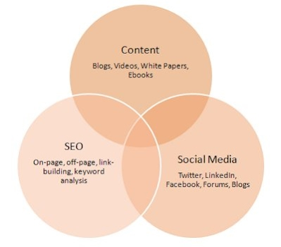 inbound process, online marketing